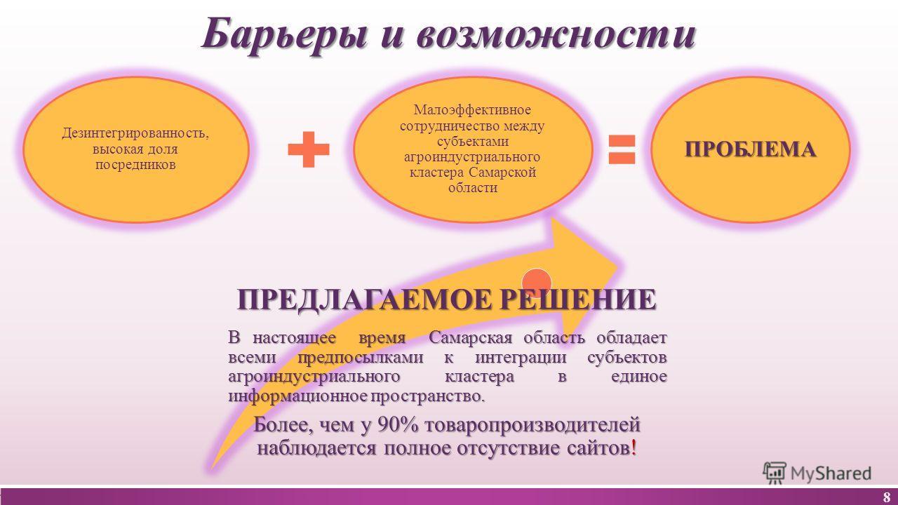 ПРЕДЛАГАЕМОЕ РЕШЕНИЕ В настоящее время Самарская область обладает всеми предпосылками к интеграции субъектов агроиндустриального кластера в единое информационное пространство. Более, чем у 90% товаропроизводителей наблюдается полное отсутствие сайтов