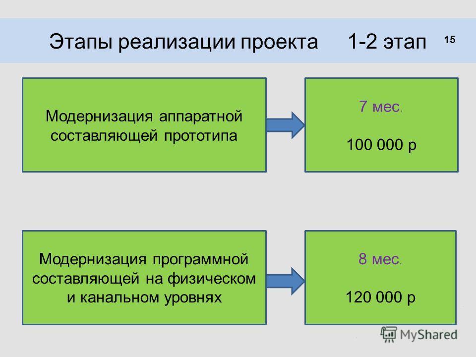 Этапы реализации проекта 1-2 этап Модернизация аппаратной составляющей прототипа 7 мес. 100 000 р 15 Модернизация программной составляющей на физическом и канальном уровнях 8 мес. 120 000 р
