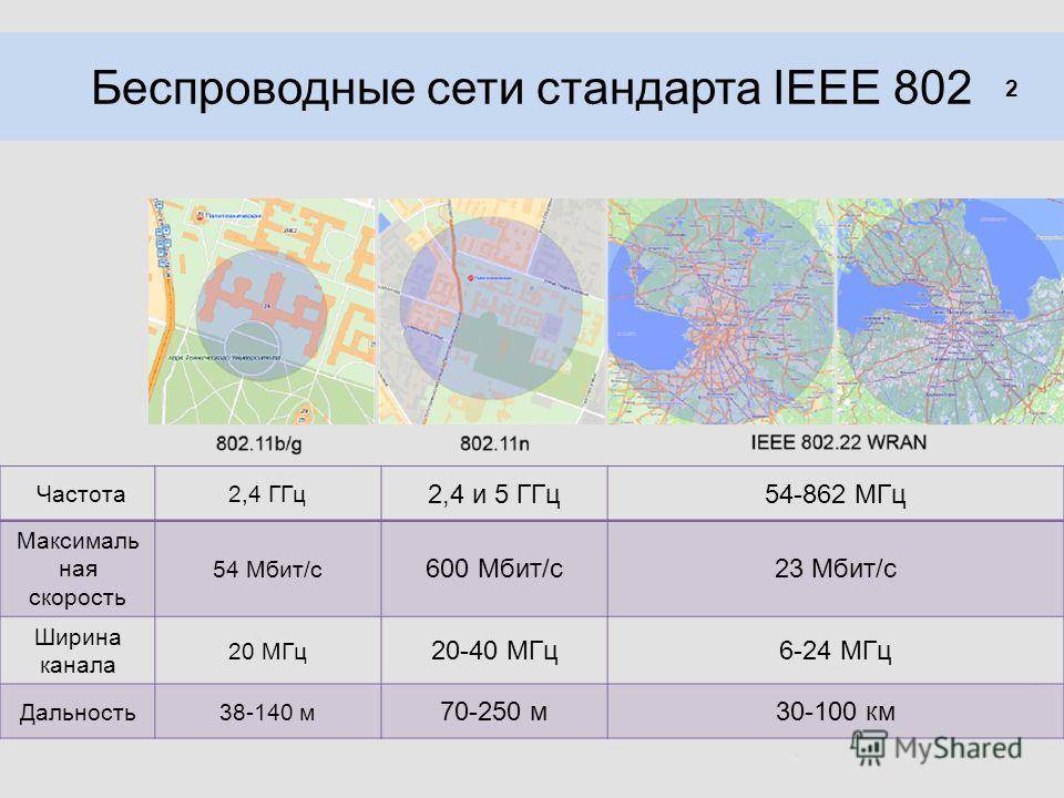 Беспроводные сети стандарта IEEE 802 2 Частота2,4 ГГц 2,4 и 5 ГГц54-862 МГц Максималь ная скорость 54 Мбит/с 600 Мбит/с23 Мбит/с Ширина канала 20 МГц 20-40 МГц6-24 МГц Дальность38-140 м 70-250 м30-100 км