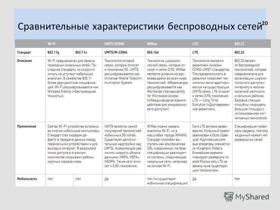 Сравнительные характеристики беспроводных сетей. 20