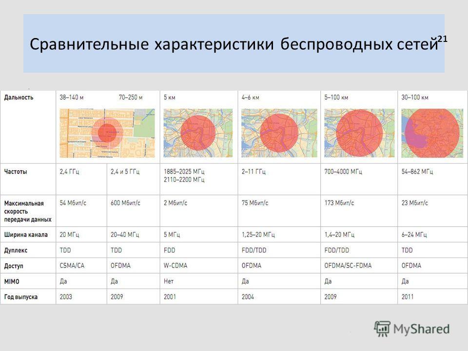 Сравнительные характеристики беспроводных сетей. 21