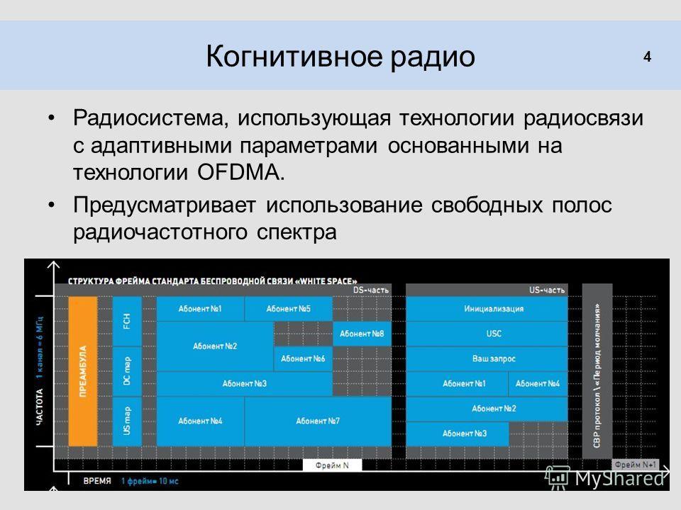 Когнитивное радио Радиосистема, использующая технологии радиосвязи с адаптивными параметрами основанными на технологии OFDMA. Предусматривает использование свободных полос радиочастотного спектра 4