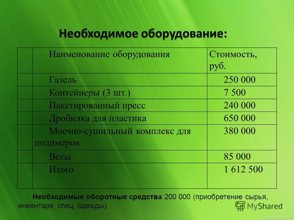 Наименование оборудованияСтоимость, руб. 1Газель250 000 2Контейнеры (3 шт.)7 500 3Пакетированный пресс240 000 4Дробилка для пластика650 000 5Моечно-сушильный комплекс для полимеров 380 000 6Весы85 000 Итого1 612 500 Необходимые оборотные средства 200