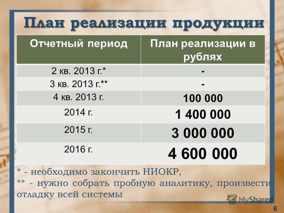 План реализации продукции Отчетный периодПлан реализации в рублях 2 кв. 2013 г.*- 3 кв. 2013 г.**- 4 кв. 2013 г. 100 000 2014 г. 1 400 000 2015 г. 3 000 000 2016 г. 4 600 000 6 * - необходимо закончить НИОКР, ** - нужно собрать пробную аналитику, про