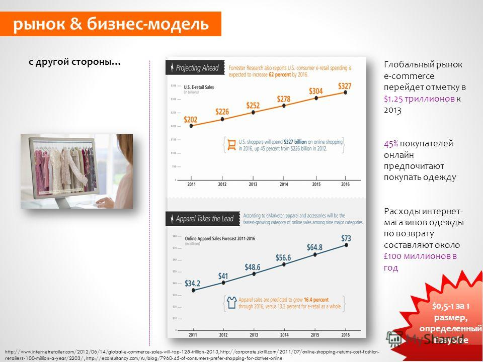с другой стороны… рынок & бизнес-модель http://www.internetretailer.com/2012/06/14/global-e-commerce-sales-will-top-125-trillion-2013, http://corporate.skrill.com/2011/07/online-shopping-returns-cost-fashion- retailers-100-million-a-year/2203/, http: