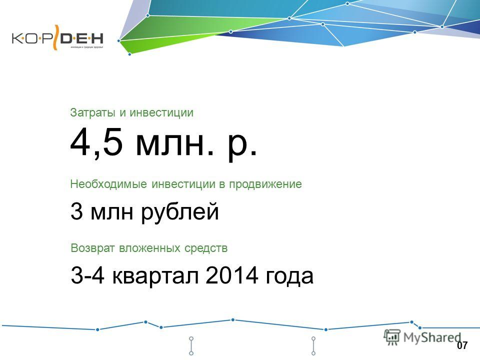 0707 4,5 млн. р. Затраты и инвестиции Возврат вложенных средств 3-4 квартал 2014 года Необходимые инвестиции в продвижение 3 млн рублей