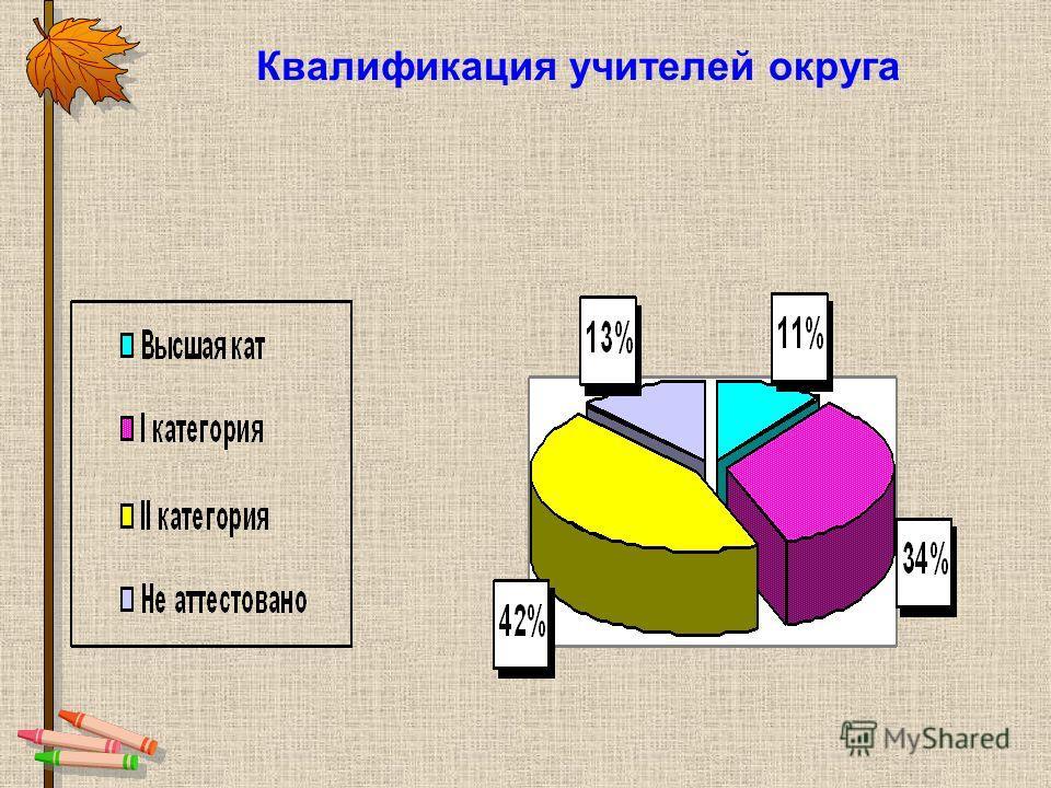 Квалификация учителей округа
