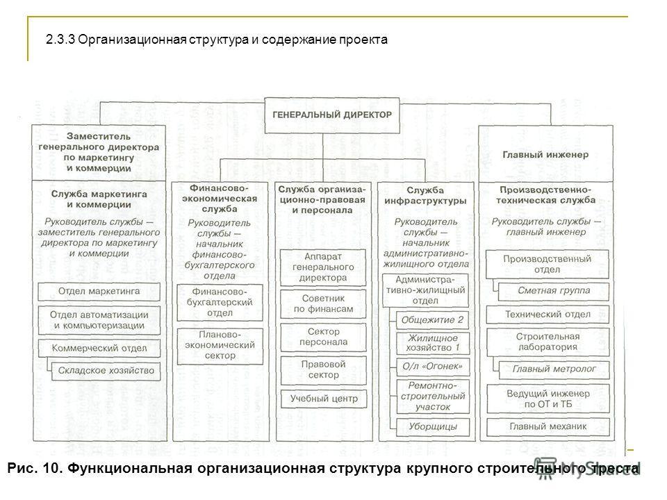 Рис. 10. Функциональная организационная структура крупного строительного треста 2.3.3 Организационная структура и содержание проекта