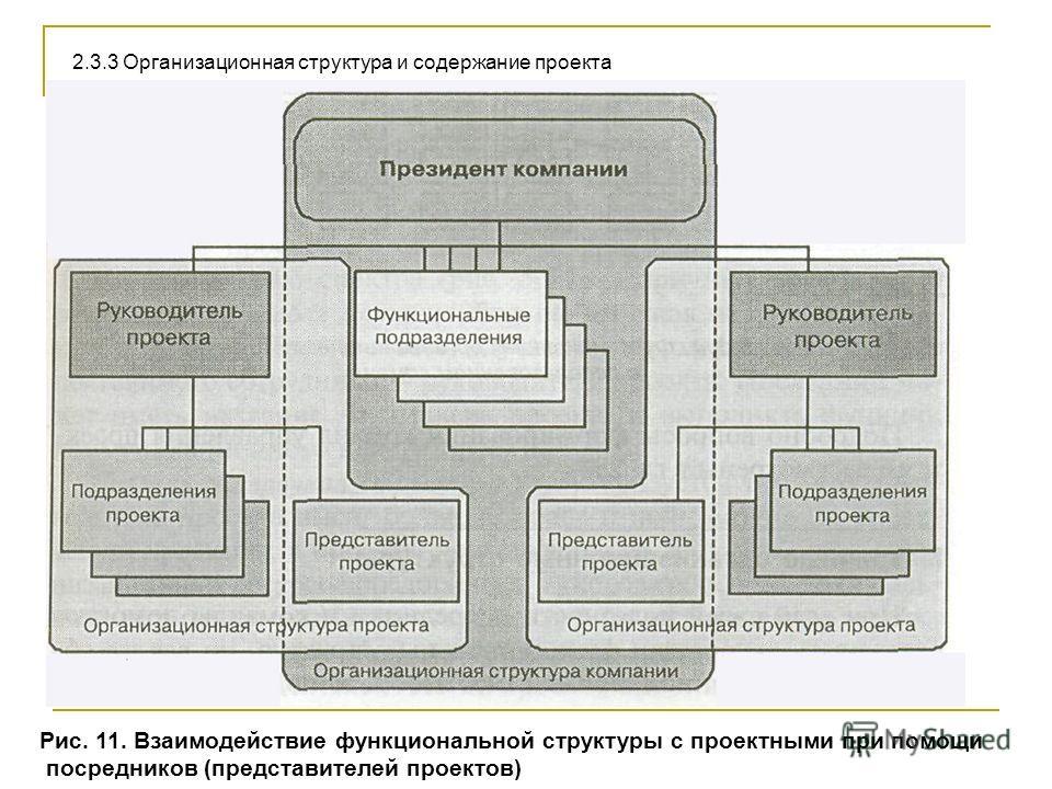 Рис. 11. Взаимодействие функциональной структуры с проектными при помощи посредников (представителей проектов) 2.3.3 Организационная структура и содержание проекта