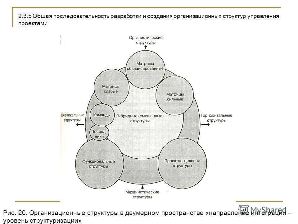 2.3.5 Общая последовательность разработки и создания организационных структур управления проектами Рис. 20. Организационные структуры в двумерном пространстве «направление интеграции – уровень структуризации»