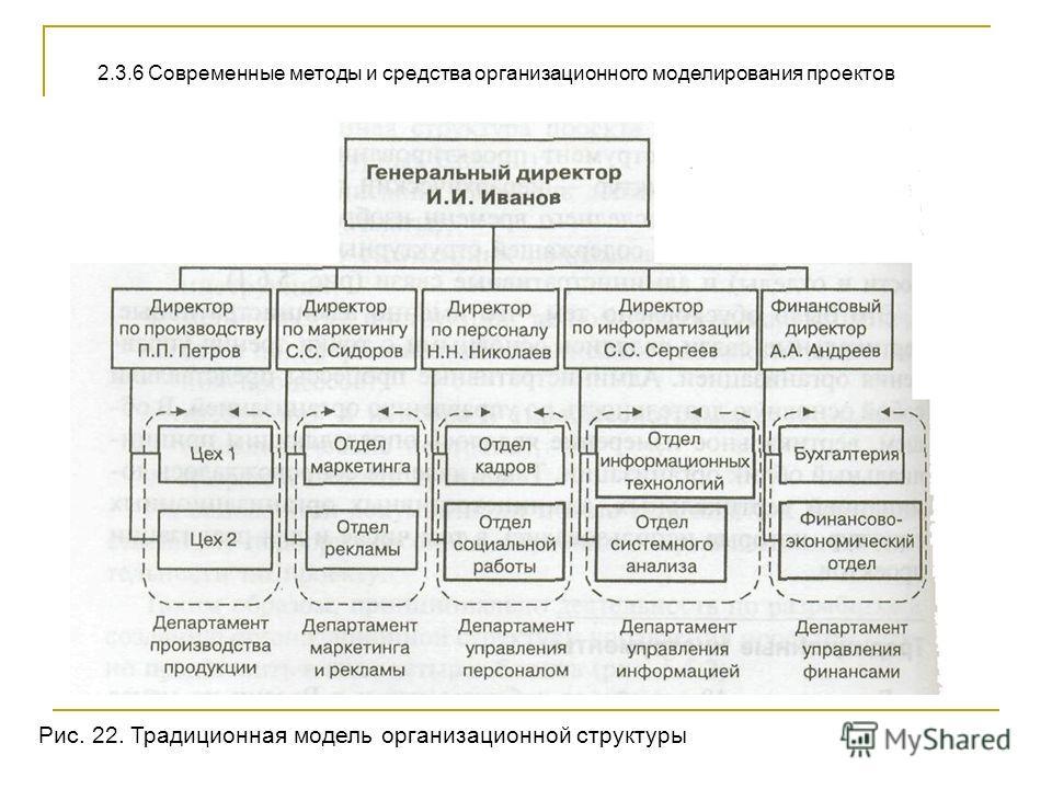 2.3.6 Современные методы и средства организационного моделирования проектов Рис. 22. Традиционная модель организационной структуры