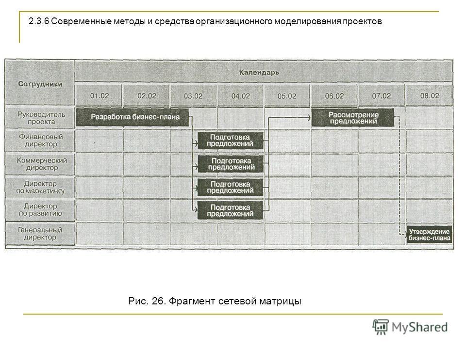 Рис. 26. Фрагмент сетевой матрицы 2.3.6 Современные методы и средства организационного моделирования проектов