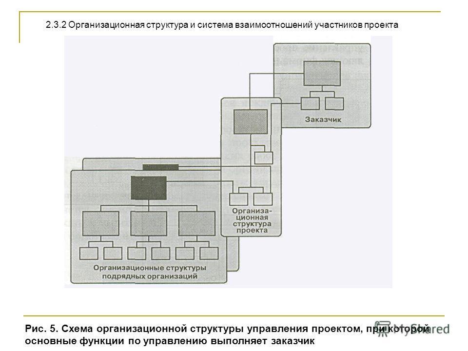 Рис. 5. Схема организационной структуры управления проектом, при которой основные функции по управлению выполняет заказчик