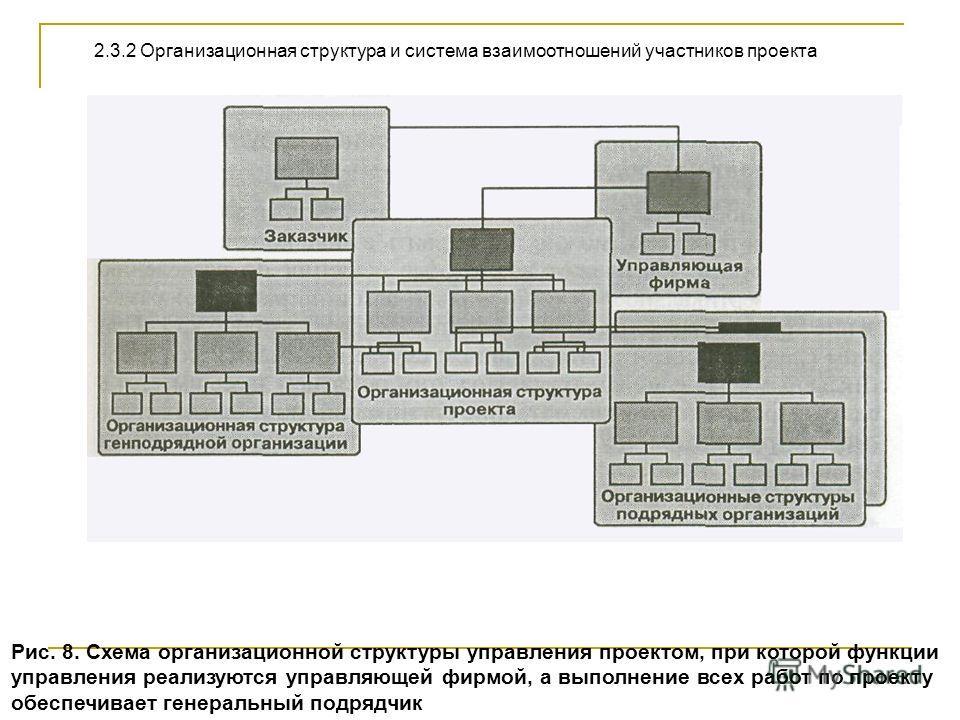 Рис. 8. Схема организационной структуры управления проектом, при которой функции управления реализуются управляющей фирмой, а выполнение всех работ по проекту обеспечивает генеральный подрядчик 2.3.2 Организационная структура и система взаимоотношени