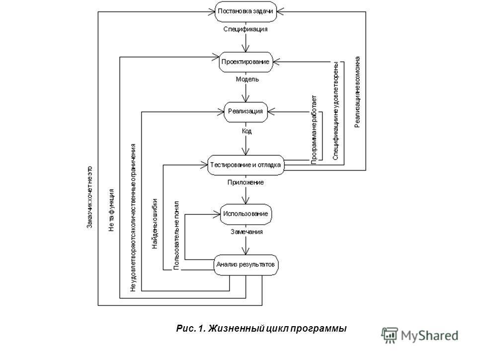 Рис. 1. Жизненный цикл программы