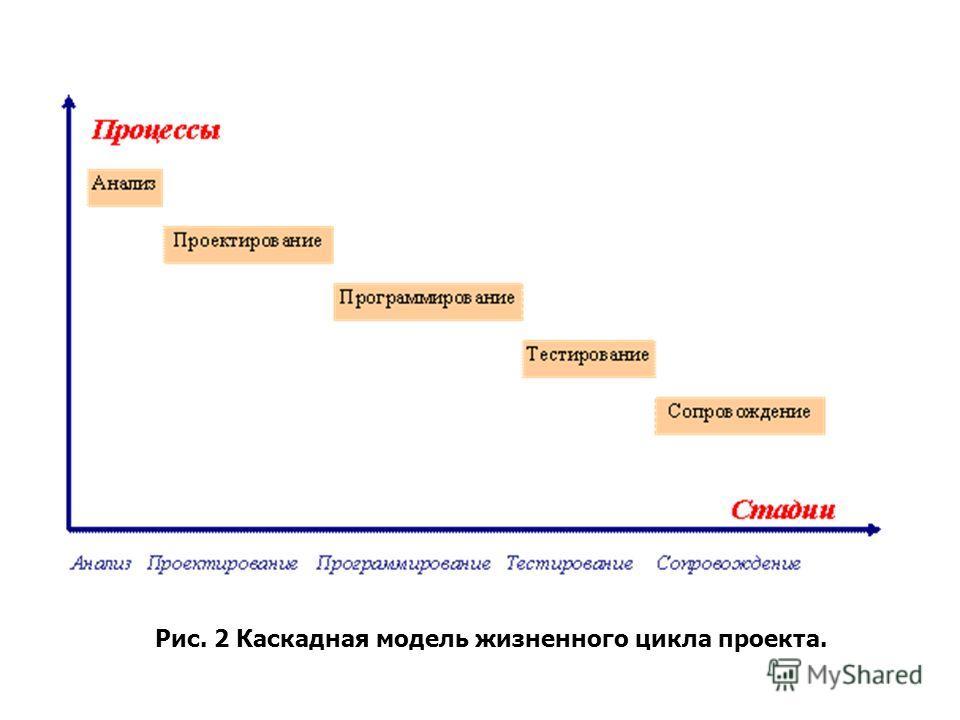 Рис. 2 Каскадная модель жизненного цикла проекта.