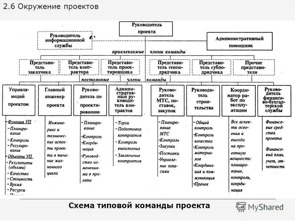 Схема типовой команды проекта 2.6 Окружение проектов