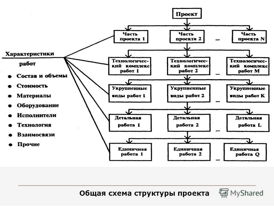 Общая схема структуры проекта