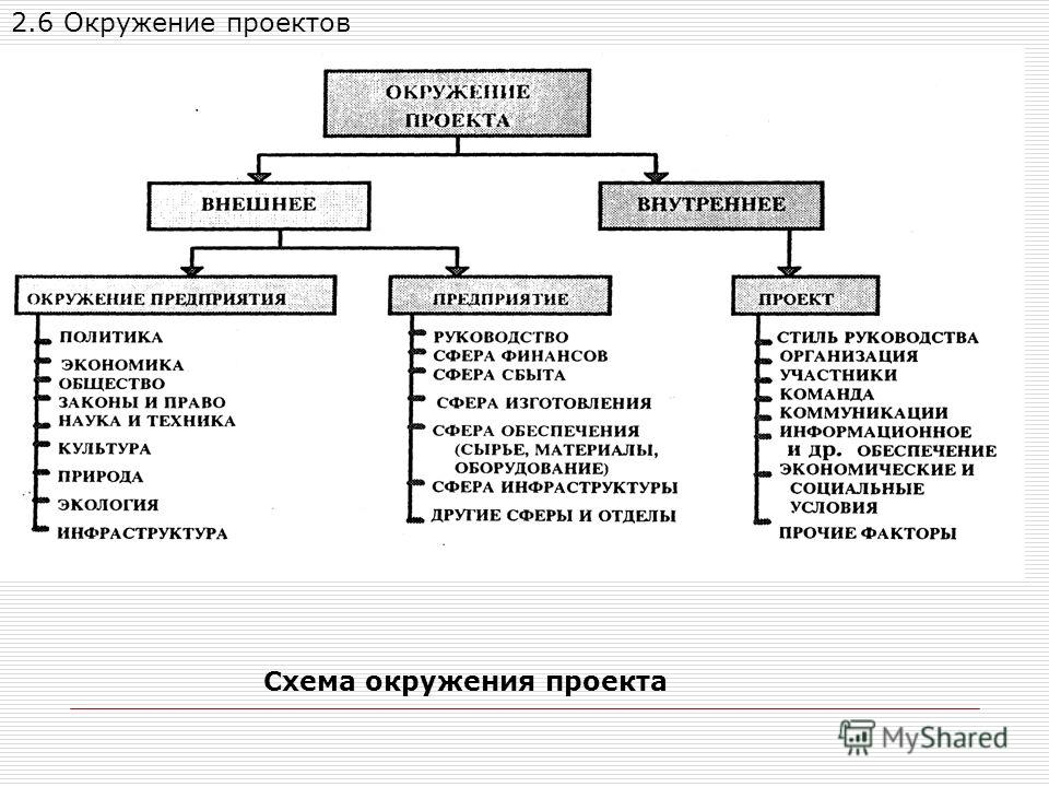 Схема окружения проекта 2.6 Окружение проектов