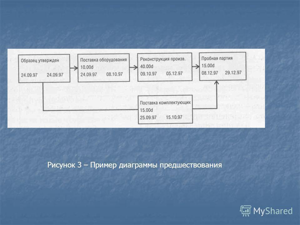 Рисунок 3 – Пример диаграммы предшествования