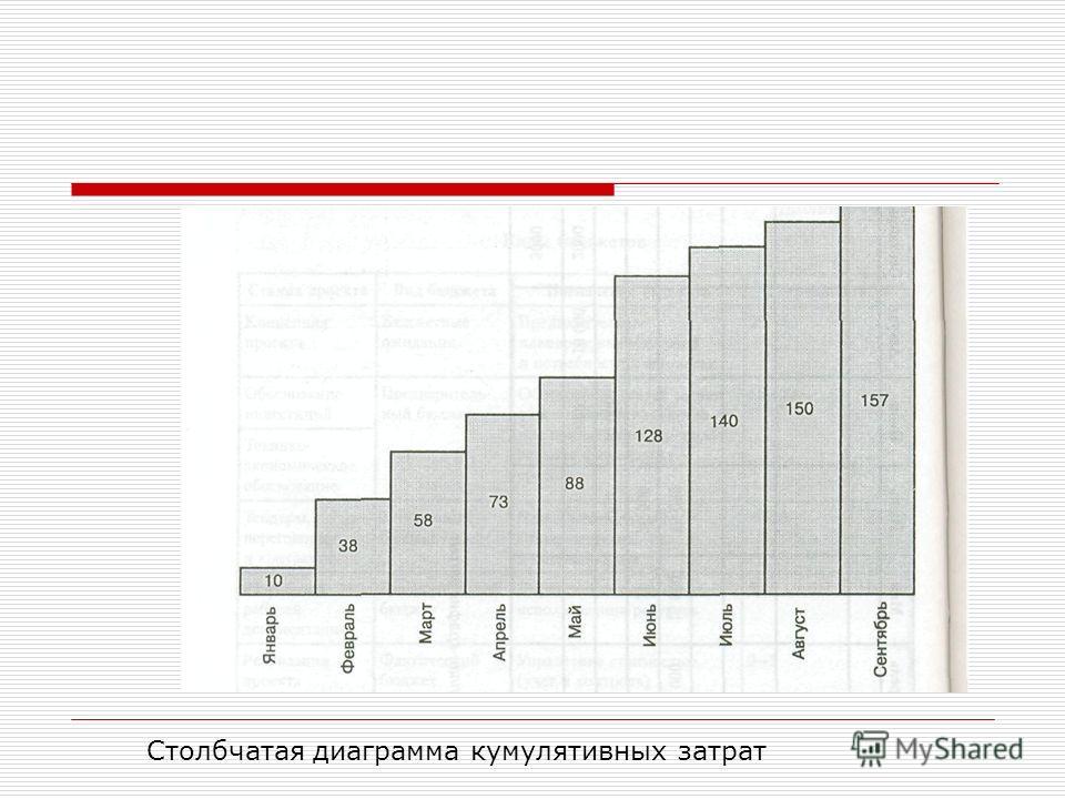 Столбчатая диаграмма кумулятивных затрат