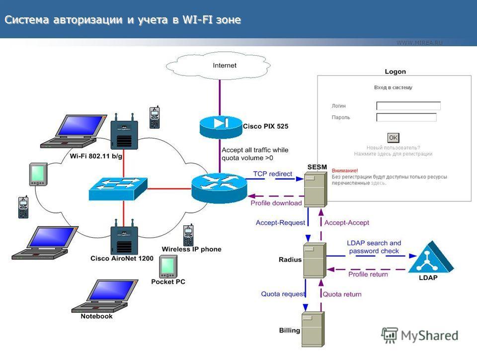 WWW.MIREA.RU Система авторизации и учета в WI-FI зоне