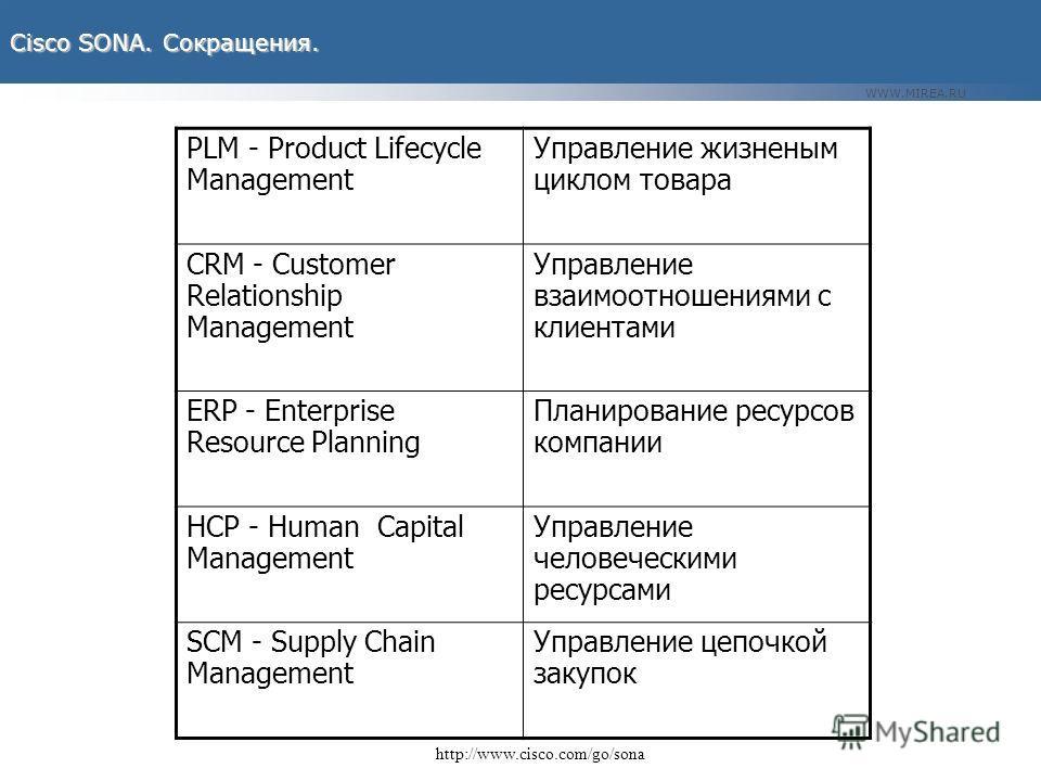 WWW.MIREA.RU Cisco SONA. Сокращения. http://www.cisco.com/go/sona PLM - Product Lifecycle Management Управление жизненым циклом товара CRM - Customer Relationship Management Управление взаимоотношениями с клиентами ERP - Enterprise Resource Planning