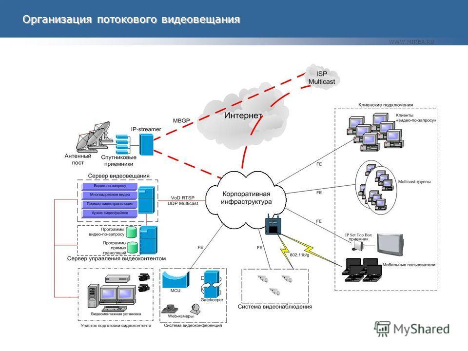 WWW.MIREA.RU Организация потокового видеовещания Организация потокового видеовещания