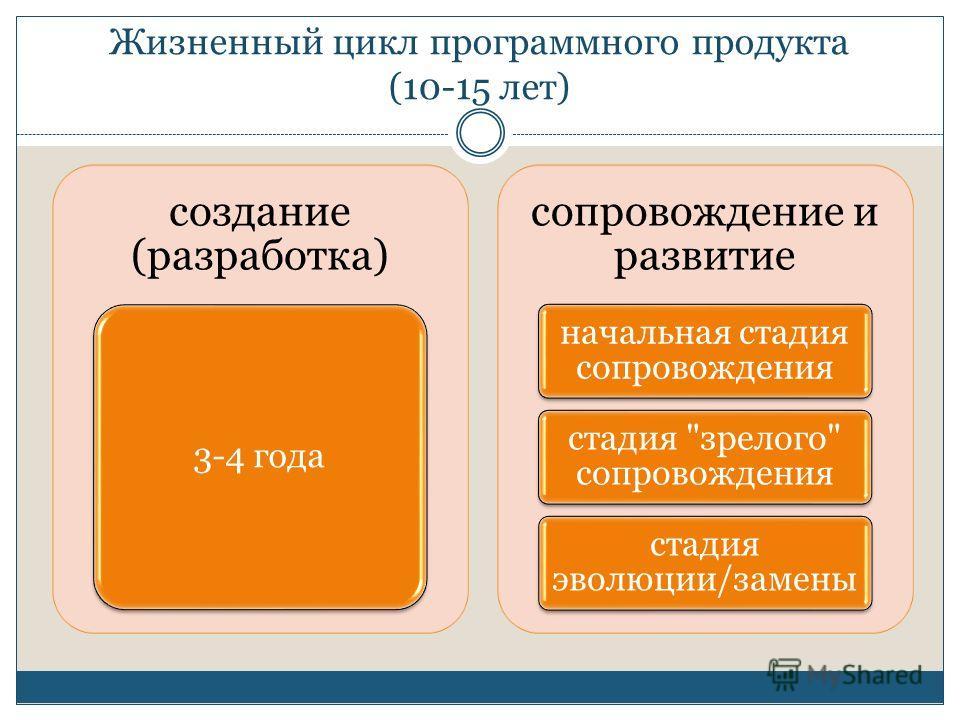 Жизненный цикл программного продукта (10-15 лет) создание (разработка) 3-4 года сопровождение и развитие начальная стадия сопровождения стадия зрелого сопровождения стадия эволюции/замены