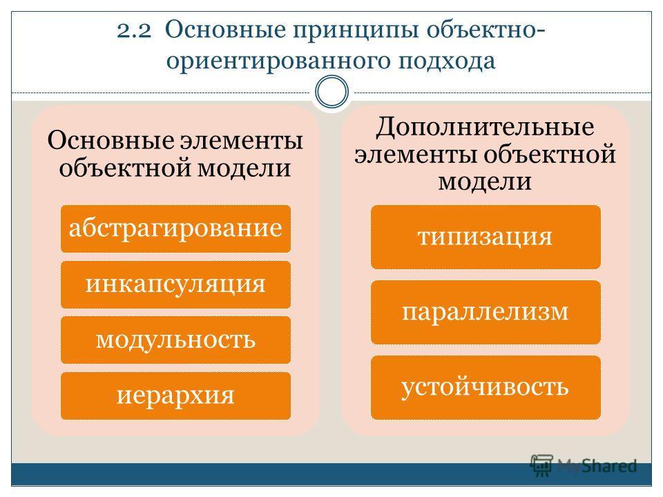 2.2 Основные принципы объектно- ориентированного подхода Основные элементы объектной модели абстрагированиеинкапсуляциямодульностьиерархия Дополнительные элементы объектной модели типизацияпараллелизм устойчивость