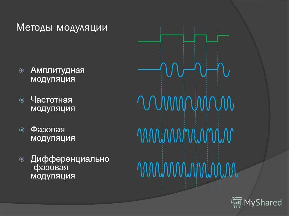Методы модуляции Амплитудная модуляция Частотная модуляция Фазовая модуляция Дифференциально -фазовая модуляция