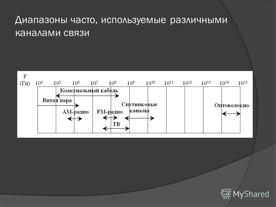 Диапазоны часто, используемые различными каналами связи