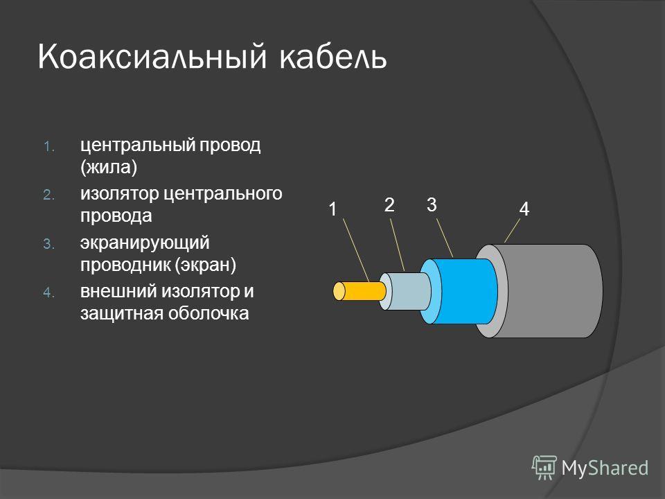 Коаксиальный кабель 1. центральный провод (жила) 2. изолятор центрального провода 3. экранирующий проводник (экран) 4. внешний изолятор и защитная оболочка 4 3 2 1