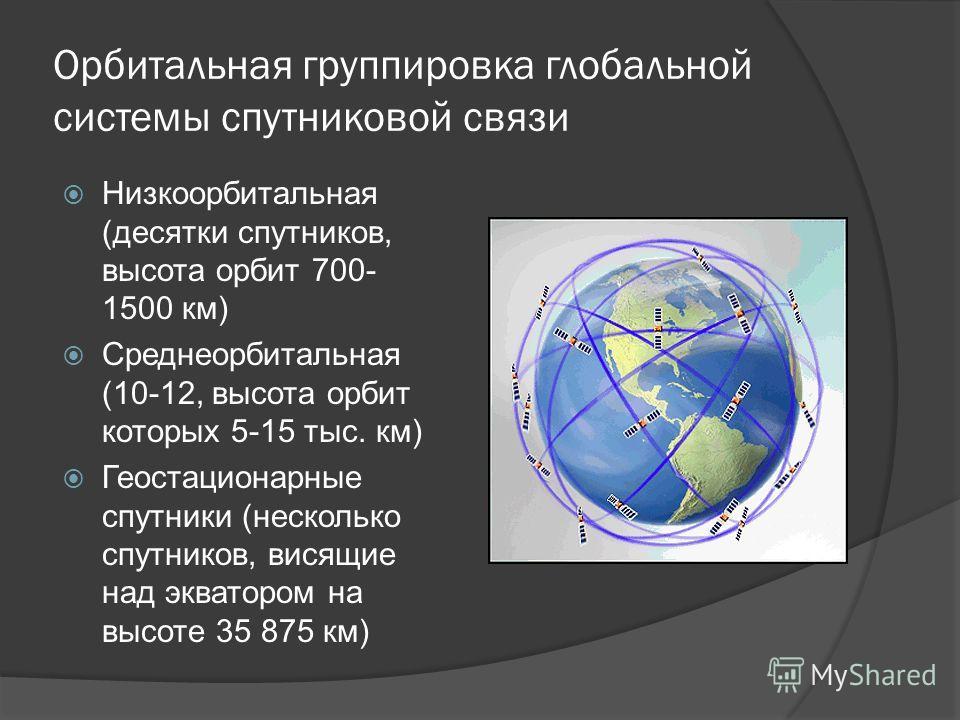 Орбитальная группировка глобальной системы спутниковой связи Низкоорбитальная (десятки спутников, высота орбит 700- 1500 км) Среднеорбитальная (10-12, высота орбит которых 5-15 тыс. км) Геостационарные спутники (несколько спутников, висящие над экват