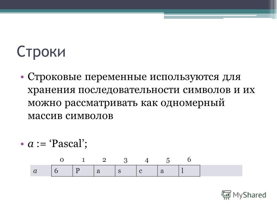Строки Строковые переменные используются для хранения последовательности символов и их можно рассматривать как одномерный массив символов a := Pascal; 0123456 a6Pascal