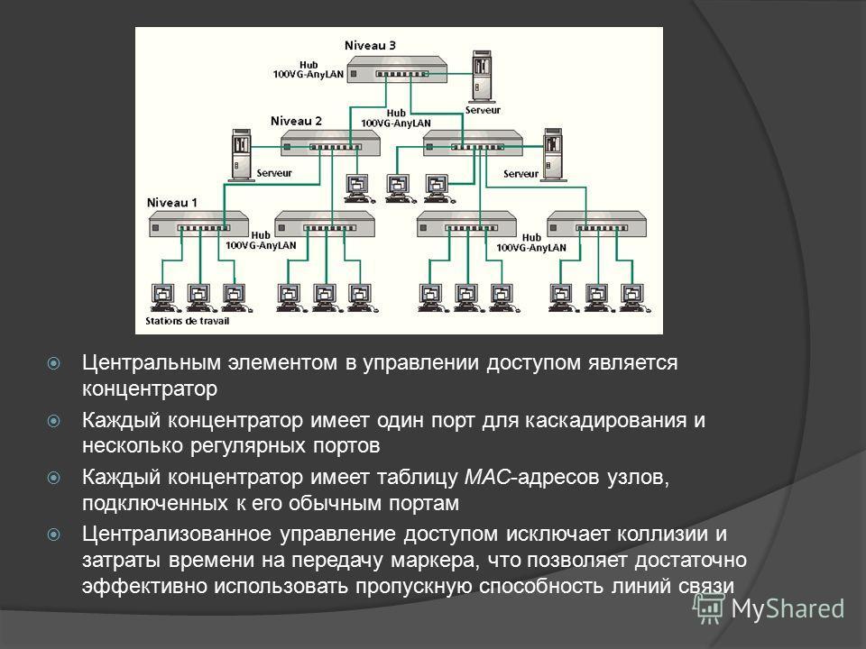 Центральным элементом в управлении доступом является концентратор Каждый концентратор имеет один порт для каскадирования и несколько регулярных портов Каждый концентратор имеет таблицу МАС-адресов узлов, подключенных к его обычным портам Централизова