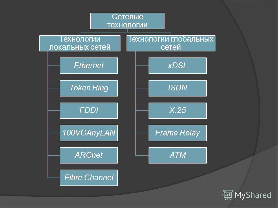 Сетевые технологии Технологии локальных сетей Ethernet Token Ring FDDI 100VGAnyLAN ARCnet Fibre Channel Технологии глобальных сетей xDSL ISDN Х.25 Frame Relay ATM