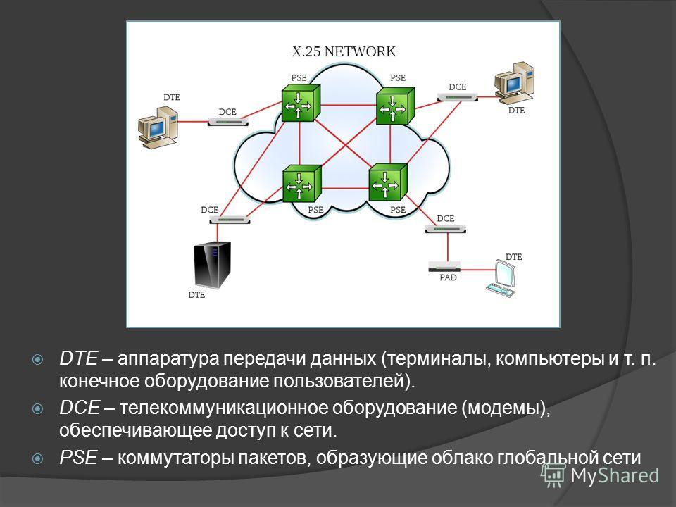 DTE – аппаратура передачи данных (терминалы, компьютеры и т. п. конечное оборудование пользователей). DCE – телекоммуникационное оборудование (модемы), обеспечивающее доступ к сети. PSE – коммутаторы пакетов, образующие облако глобальной сети