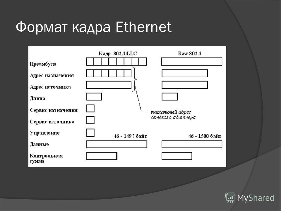 Формат кадра Ethernet