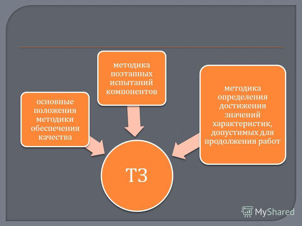 ТЗ основные положения методики обеспечения качества методика поэтапных испытаний компонентов методика определения достижения значений характеристик, допустимых для продолжения работ