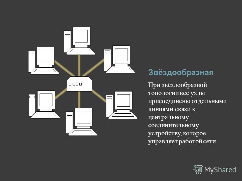 Звёздообразная При звёздообразной топологии все узлы присоединены отдельными линиями связи к центральному соединительному устройству, которое управляет работой сети