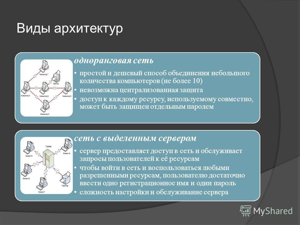 Виды архитектур одноранговая сеть простой и дешевый способ объединения небольшого количества компьютеров (не более 10) невозможна централизованная защита доступ к каждому ресурсу, используемому совместно, может быть защищен отдельным паролем сеть с в