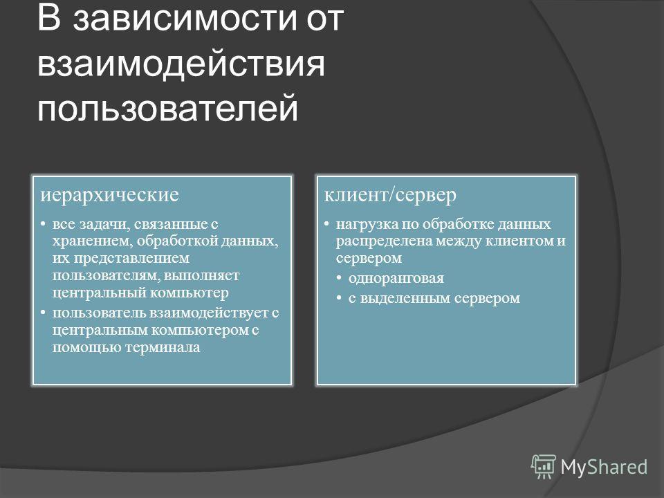 В зависимости от взаимодействия пользователей иерархические все задачи, связанные с хранением, обработкой данных, их представлением пользователям, выполняет центральный компьютер пользователь взаимодействует с центральным компьютером с помощью термин