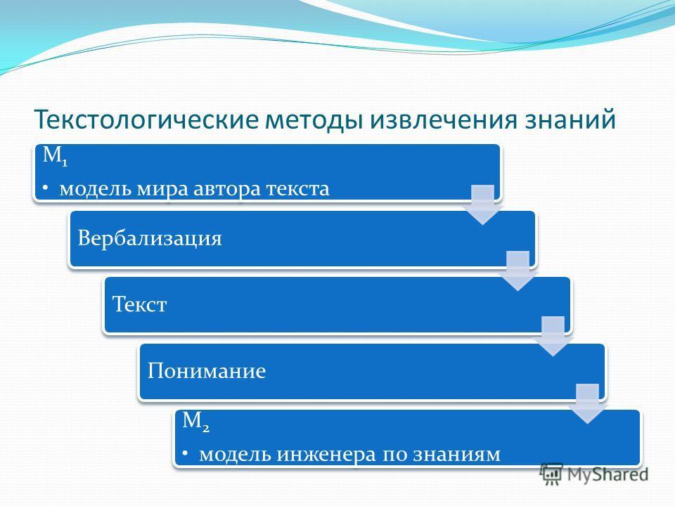 Текстологические методы извлечения знаний M1 модель мира автора текста ВербализацияТекстПонимание М2 модель инженера по знаниям