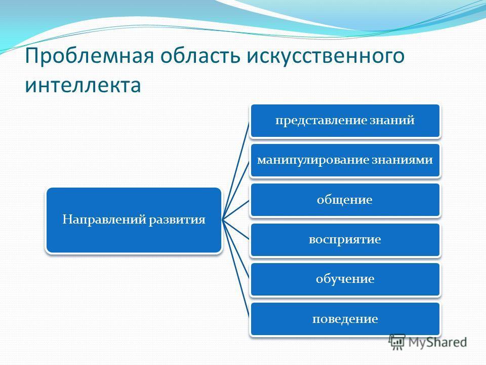Проблемная область искусственного интеллекта Направлений развития представление знанийманипулирование знаниямиобщениевосприятиеобучениеповедение
