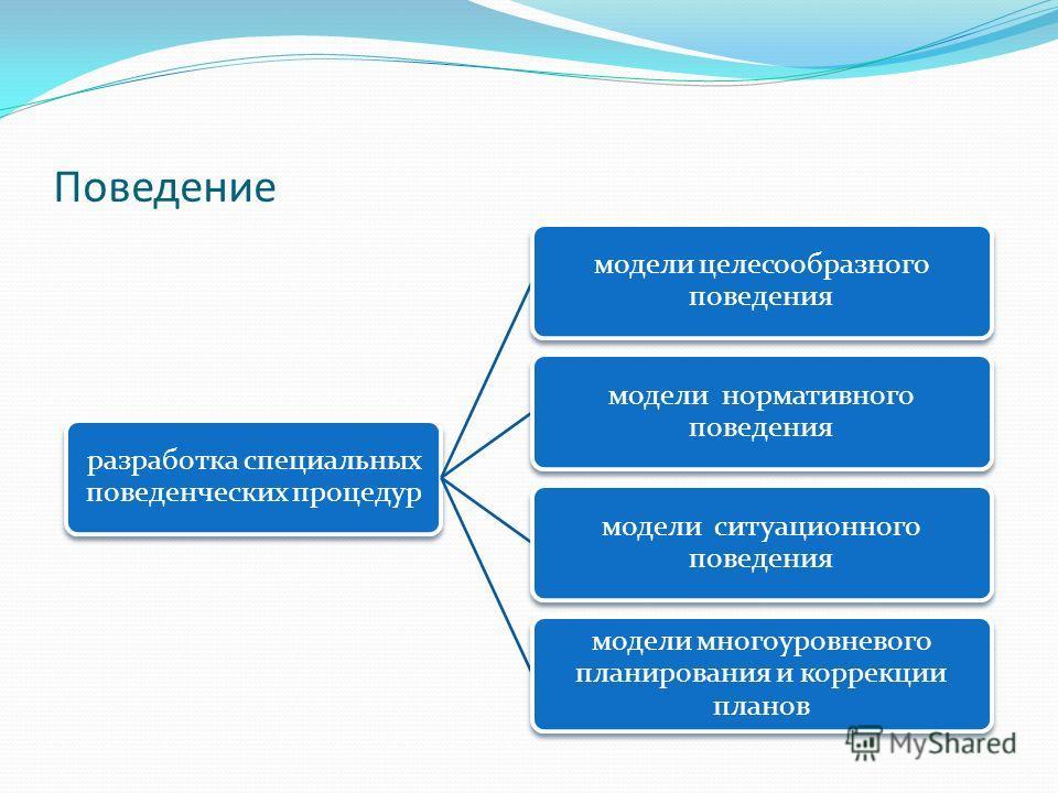 Поведение разработка специальных поведенческих процедур модели целесообразного поведения модели нормативного поведения модели ситуационного поведения модели многоуровневого планирования и коррекции планов