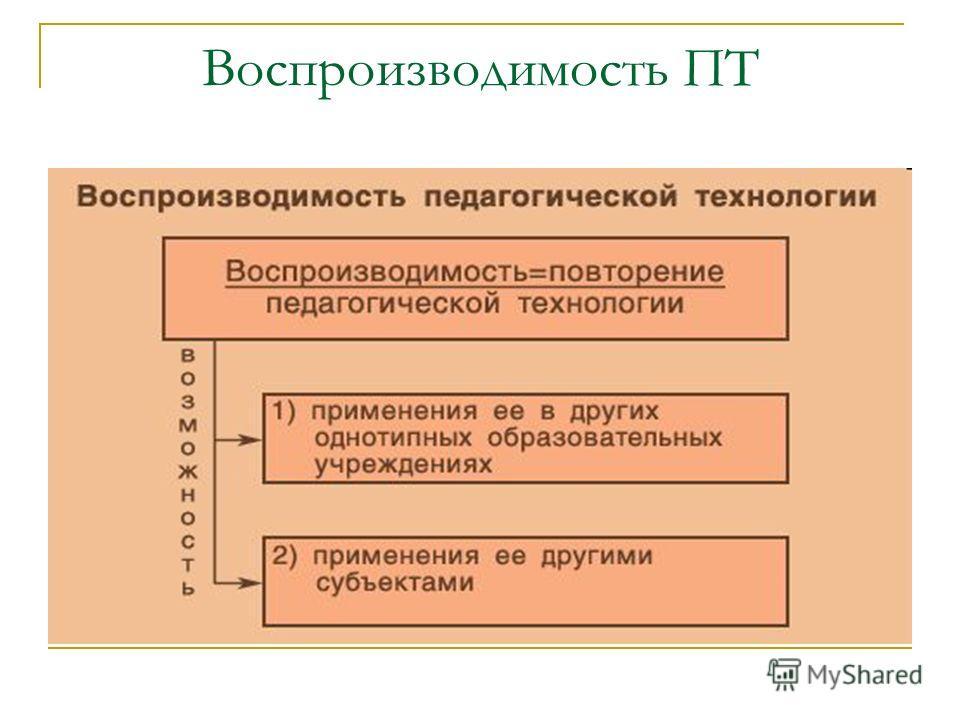 Воспроизводимость ПТ