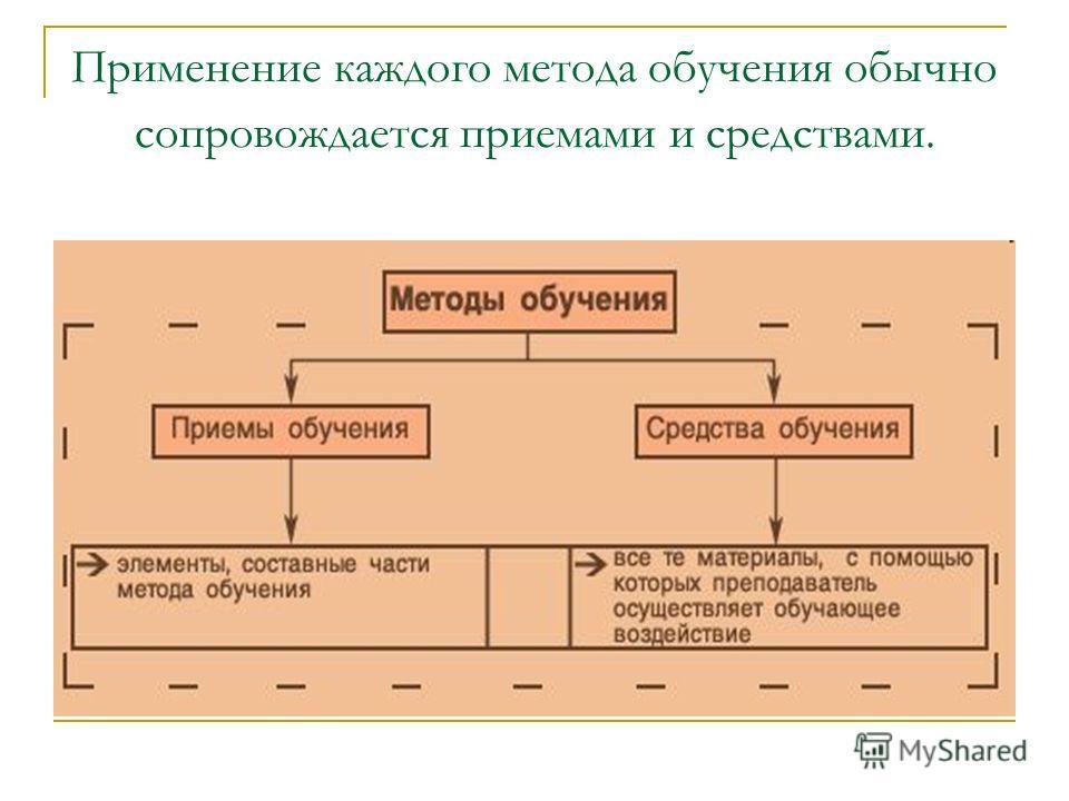 Применение каждого метода обучения обычно сопровождается приемами и средствами.