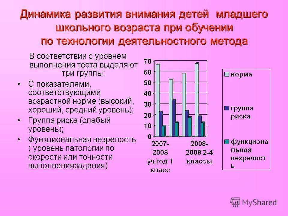 Динамика развития внимания детей младшего школьного возраста при обучении по технологии деятельностного метода В соответствии с уровнем выполнения теста выделяют три группы: С показателями, соответствующими возрастной норме (высокий, хороший, средний