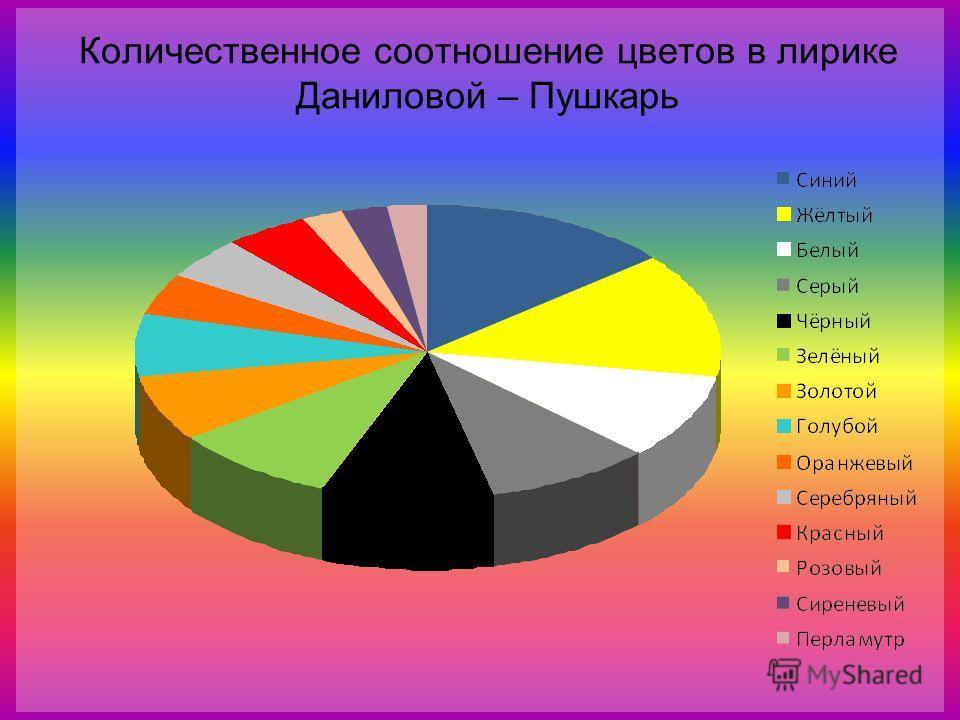 Количественное соотношение цветов в лирике Даниловой – Пушкарь
